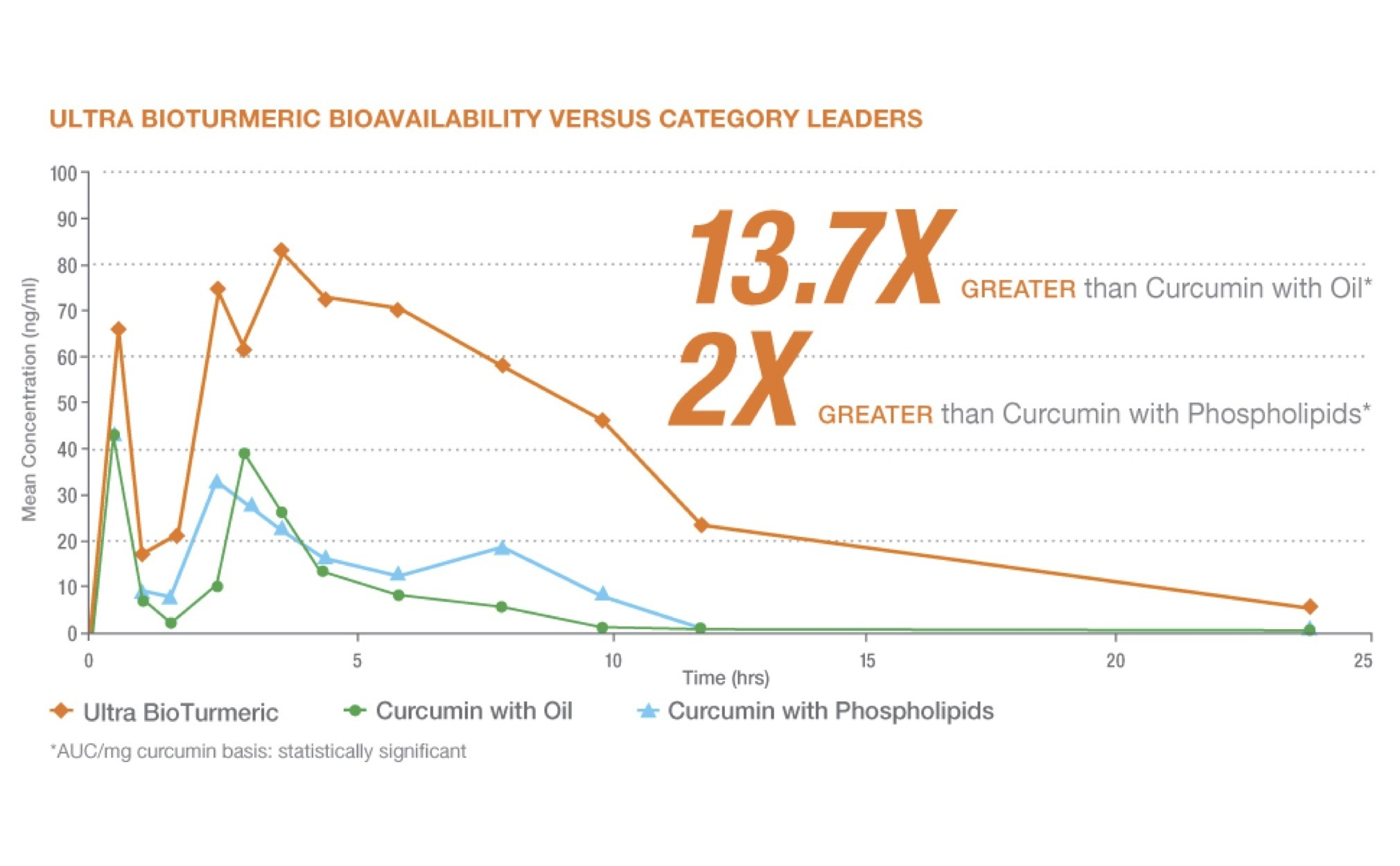 Graph displaying 13.7x greater bioavailability with acumin vs category leaders