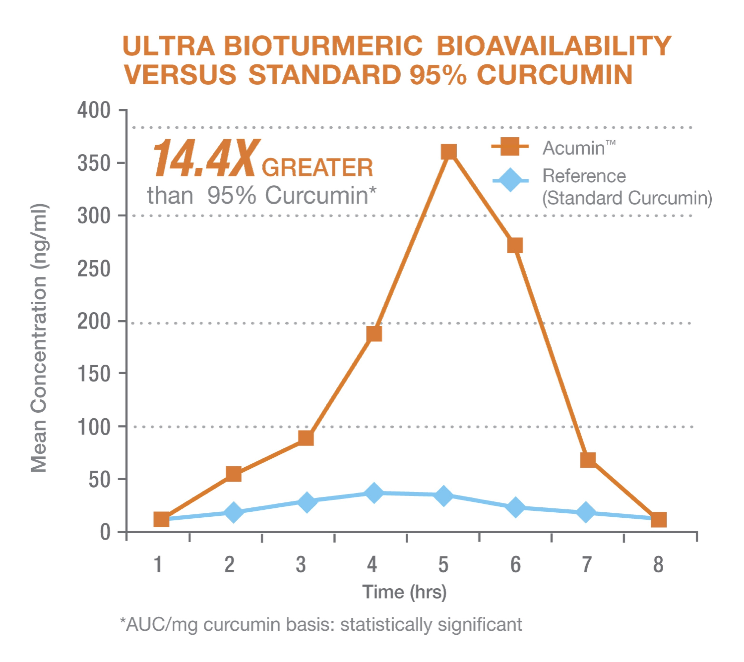 Graph showing Acumin Technology has 14.4x greater bioavailability than 95% curcumin